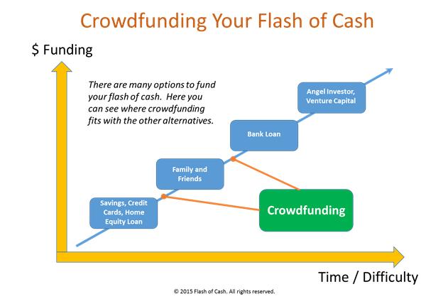 crowdfunding flashofcash