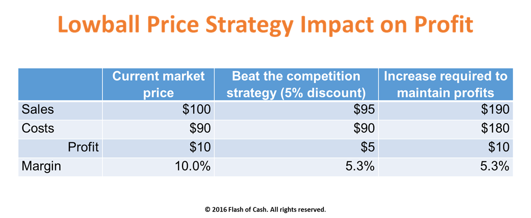 Lowball Pricing Strategy